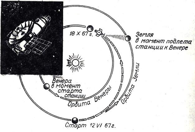 Схема полета советской
